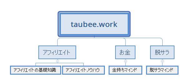 サブディレクトリ階層構造図